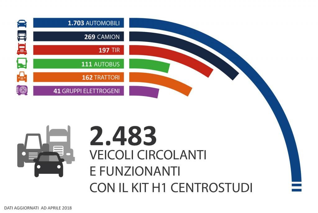 dati aggiornati veicoli con kit h1
