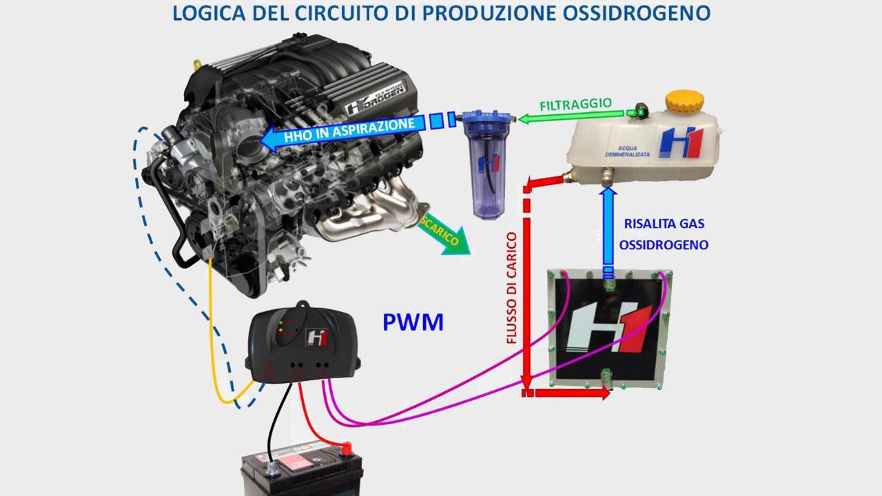 Funzionamento h1 centro studi for 1 1 2 kit di garage per auto